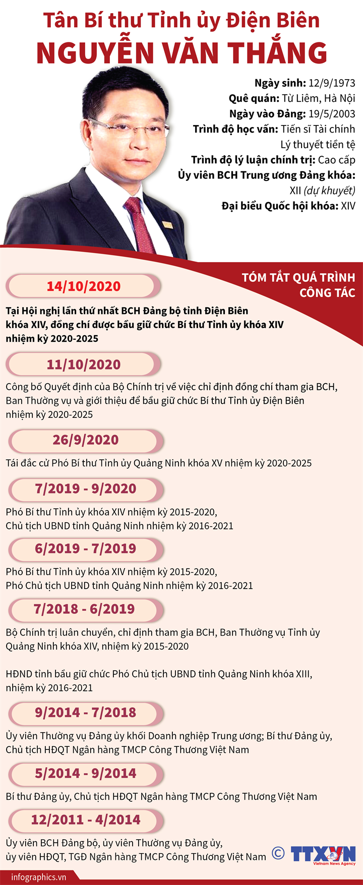 Tân Bí thư Tỉnh ủy Điện Biên Nguyễn Văn Thắng