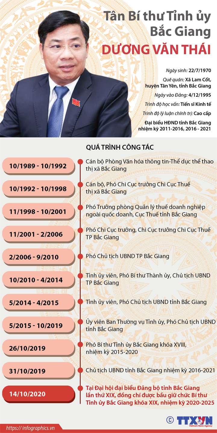 Tân Bí thư Tỉnh ủy Bắc Giang Dương Văn Thái