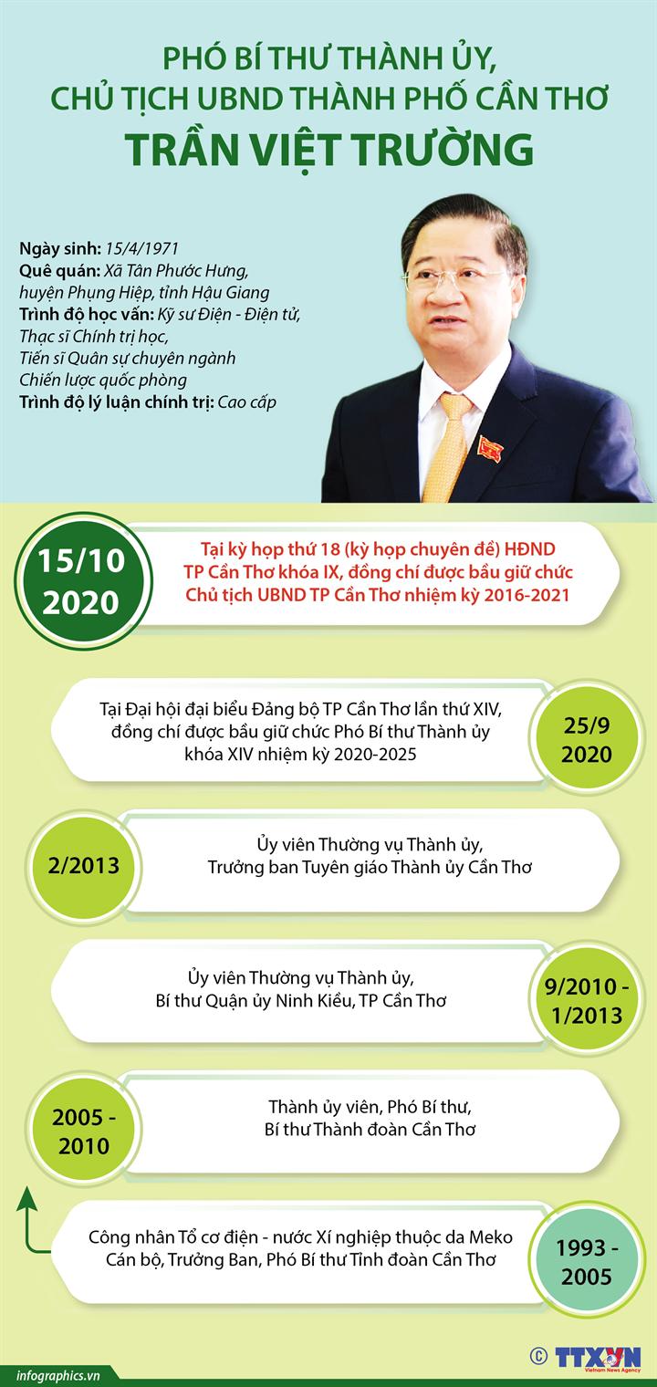 Phó Bí thư Thành ủy, Chủ tịch UBND thành phố Cần Thơ Trần Việt Trường