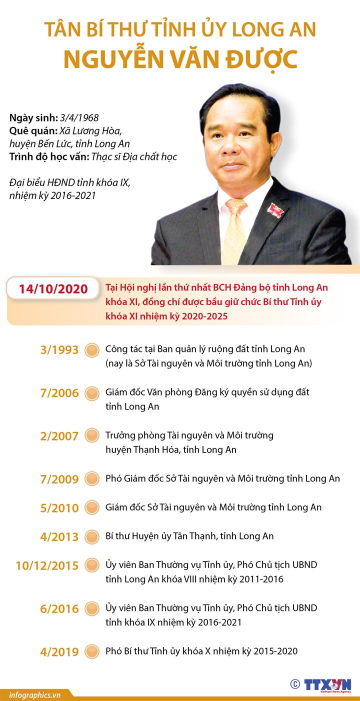 Tân Bí thư Tỉnh ủy Long An Nguyễn Văn Được