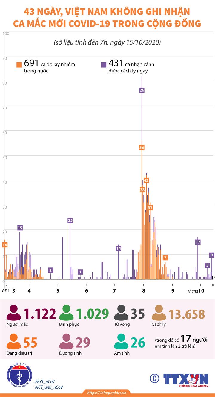 43 ngày, Việt Nam không ghi nhận ca mắc mới COVID-19 trong cộng đồng (tính đến 7h, ngày 15/10/2020)