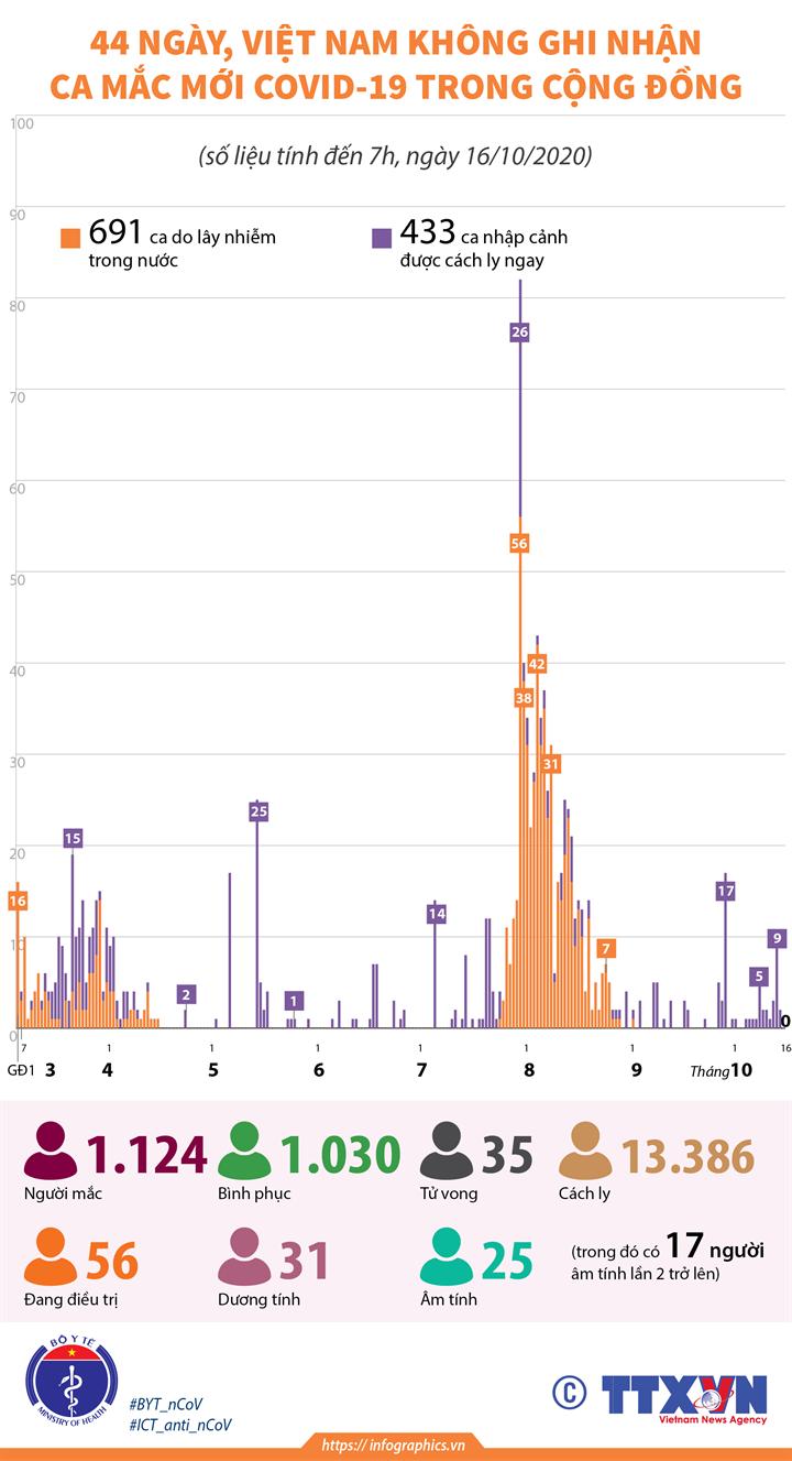 44 ngày, Việt Nam không ghi nhận ca mắc mới COVID-19 trong cộng đồng (tính đến 7h, ngày 16/10/2020)