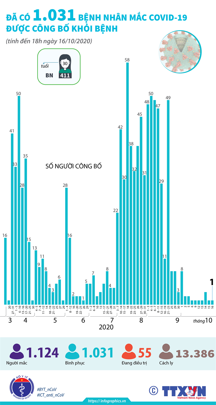 Đã có 1.031 bệnh nhân mắc COVID-19 được công bố khỏi bệnh (tính đến 18h ngày 16/10/2020)