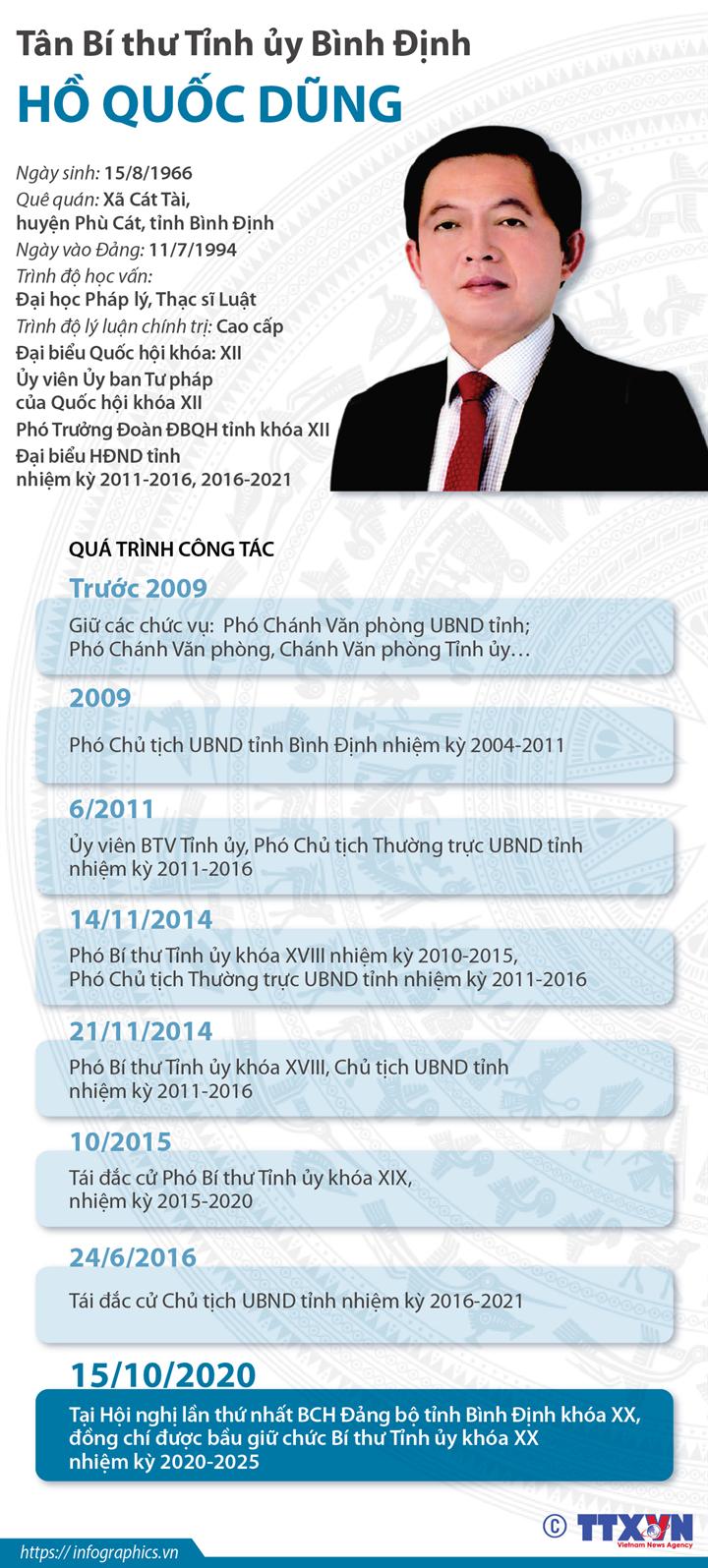 Tân Bí thư Tỉnh ủy Bình Định Hồ Quốc Dũng