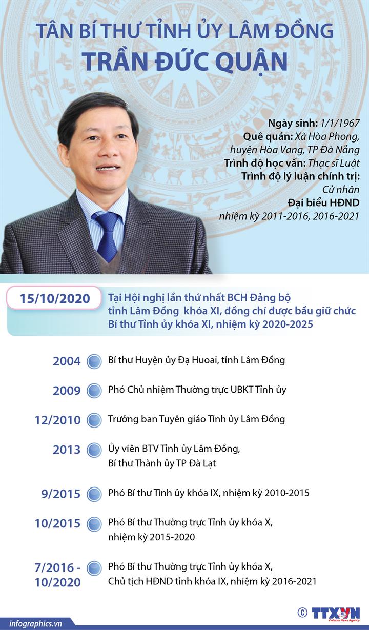 Tân Bí thư Tỉnh ủy Lâm Đồng Trần Đức Quận