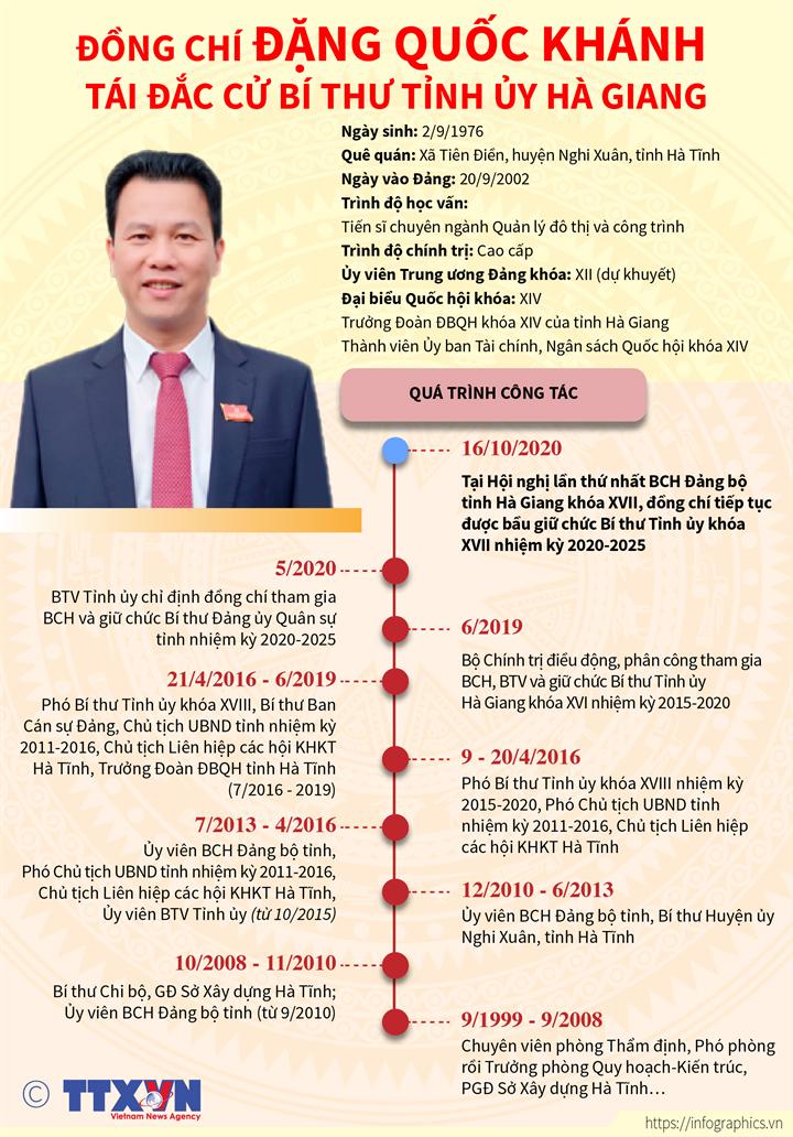 Đồng chí Đặng Quốc Khánh tái đắc cử Bí thư Tỉnh ủy Hà Giang