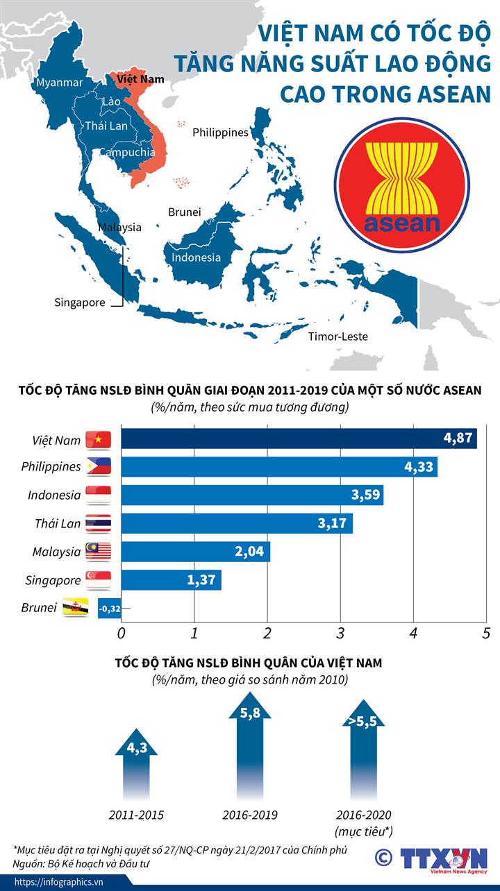 Việt Nam có tốc độ tăng năng suất lao động cao trong ASEAN