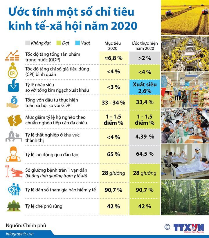 Kỳ họp thứ 10 Quốc hội khóa XIV: Ước tính một số chỉ tiêu kinh tế-xã hội năm 2020