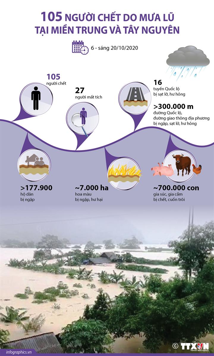 105 người chết do mưa lũ tại miền Trung và Tây Nguyên