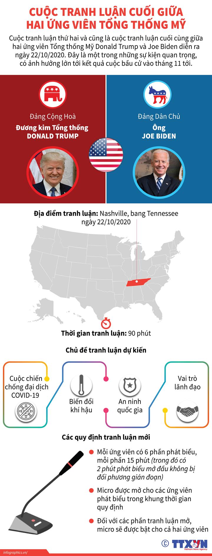 Cuộc tranh luận cuối giữa hai ứng viên Tổng thống Mỹ