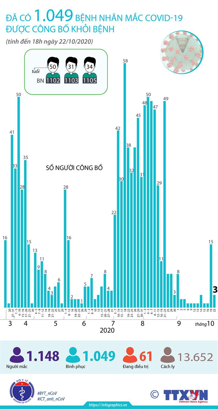 Đã có 1.049 bệnh nhân mắc COVID-19 được công bố khỏi bệnh (tính đến 18h ngày 22/10/2020)
