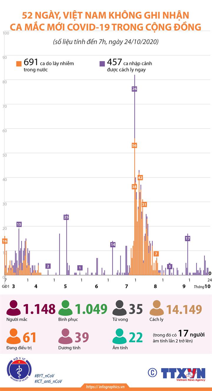 52 ngày, Việt Nam không ghi nhận ca mắc mới COVID-19 trong cộng đồng (tính đến 7h, ngày 24/10/2020)