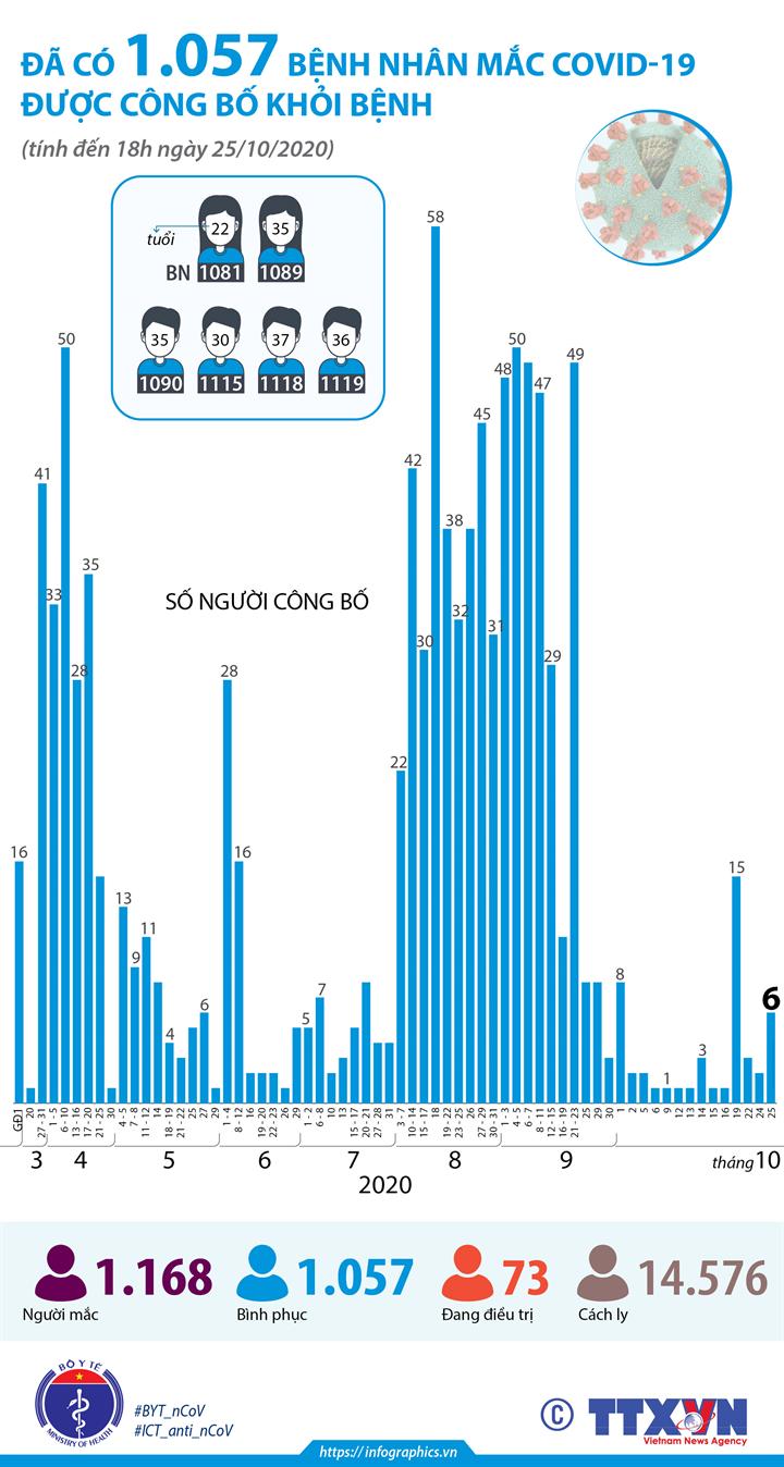 Đã có 1.057 bệnh nhân mắc COVID-19 được công bố khỏi bệnh (đến 18h ngày 25/10/2020)