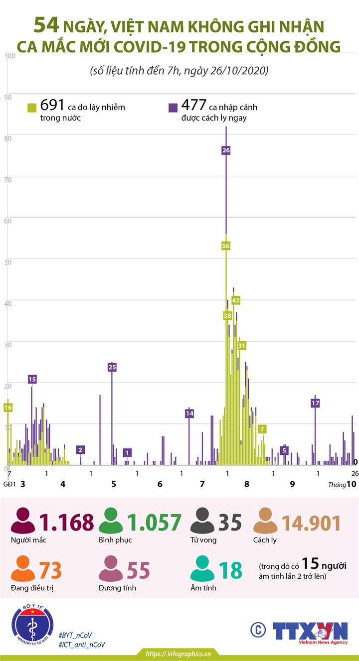 54 ngày, Việt Nam không ghi nhận ca mắc mới COVID-19 trong cộng đồng (tính đến 7h, ngày 26/10/2020)