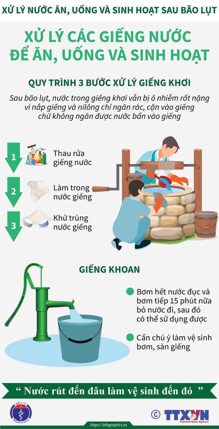 Xử lý nước ăn, uống và sinh hoạt sau bão lụt: Quy trình 3 bước xử lý giếng khơi