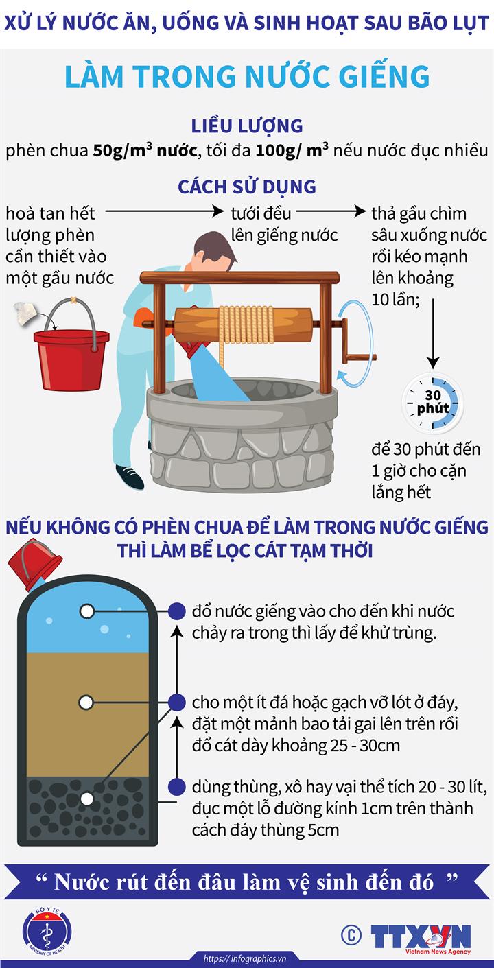 Xử lý nước ăn, uống và sinh hoạt sau bão lụt: Làm trong nước giếng