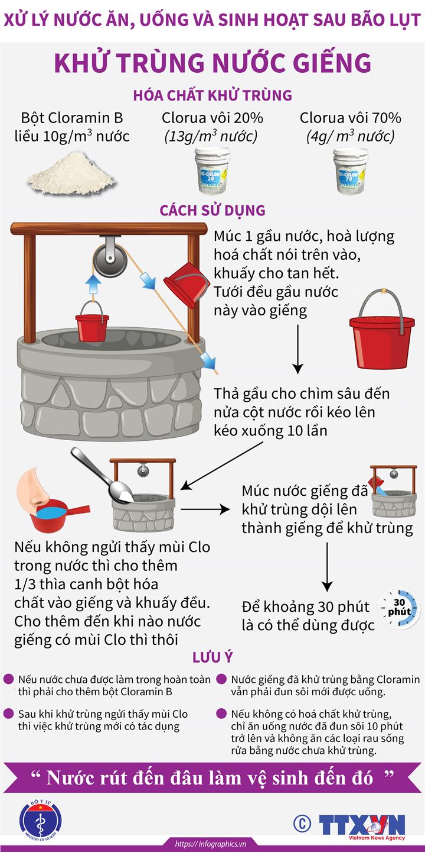 Xử lý nước ăn, uống và sinh hoạt sau bão lụt: Khử trùng nước giếng