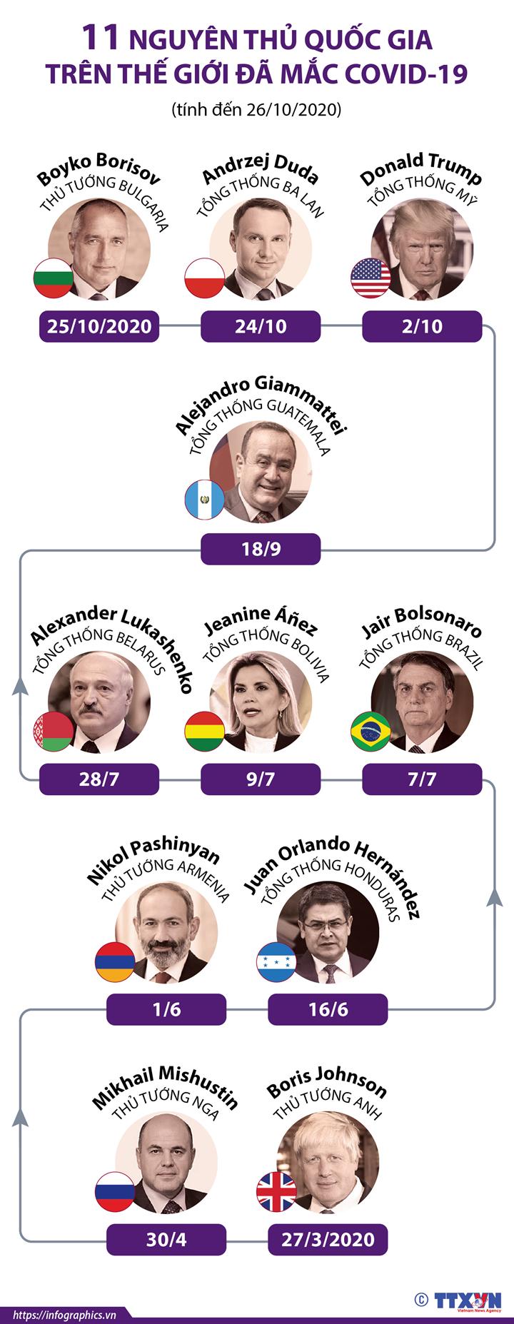 11 nguyên thủ quốc gia trên thế giới đã mắc COVID-19 (tính đến 26/10/2020)