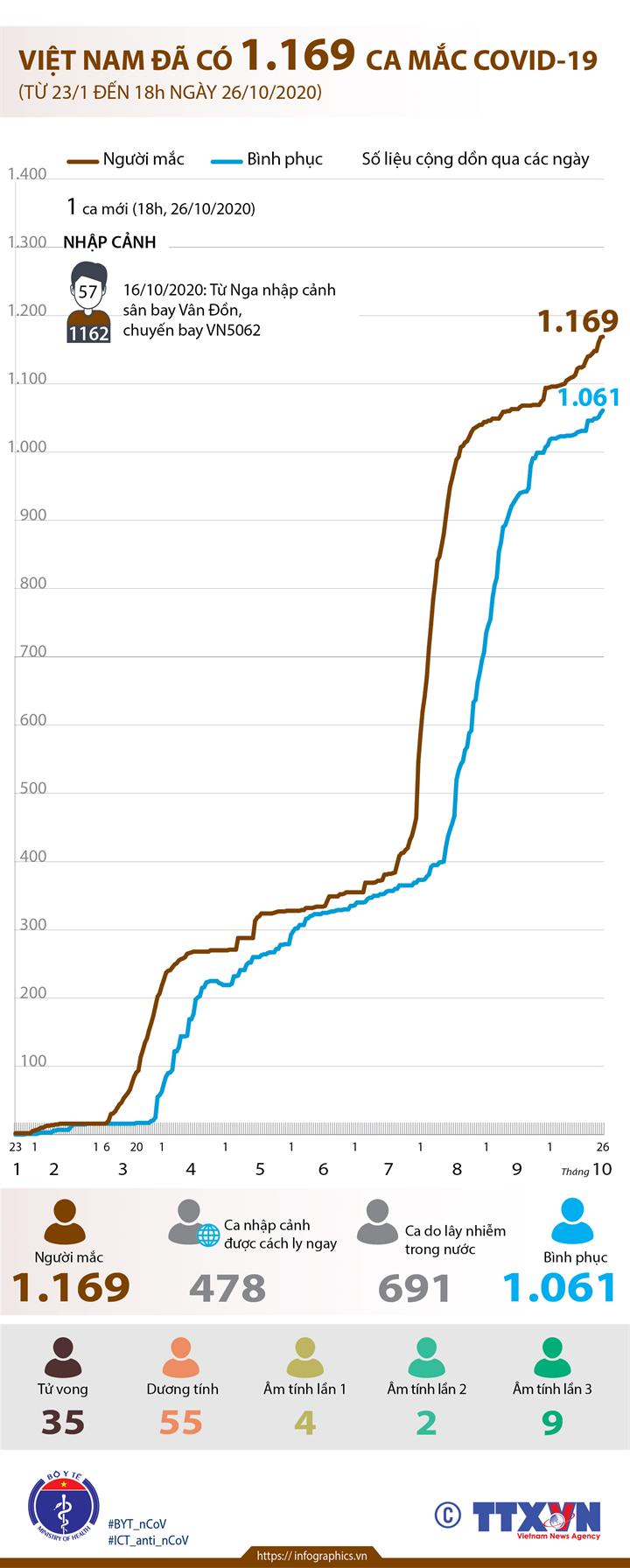 Việt Nam đã có 1.169 ca mắc COVID-19 (từ 23/1 đến 18h ngày 26/10/2020)