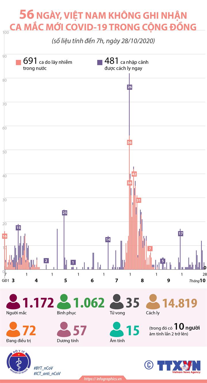 56 ngày, Việt Nam không ghi nhận ca mắc mới COVID-19 trong cộng đồng (đến 7h, ngày 28/10/2020)