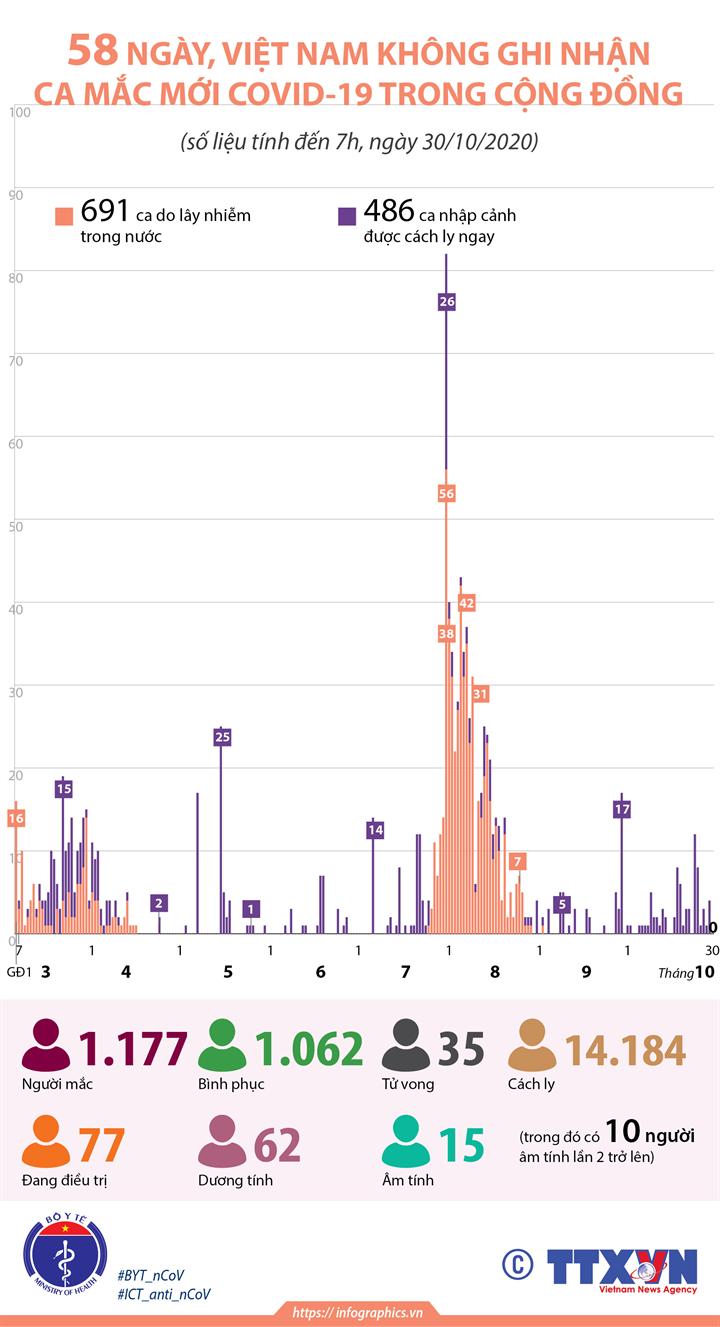 58 ngày, Việt Nam không ghi nhận ca mắc mới COVID-19 trong cộng đồng (tính đến 7h, ngày 30/10/2020)