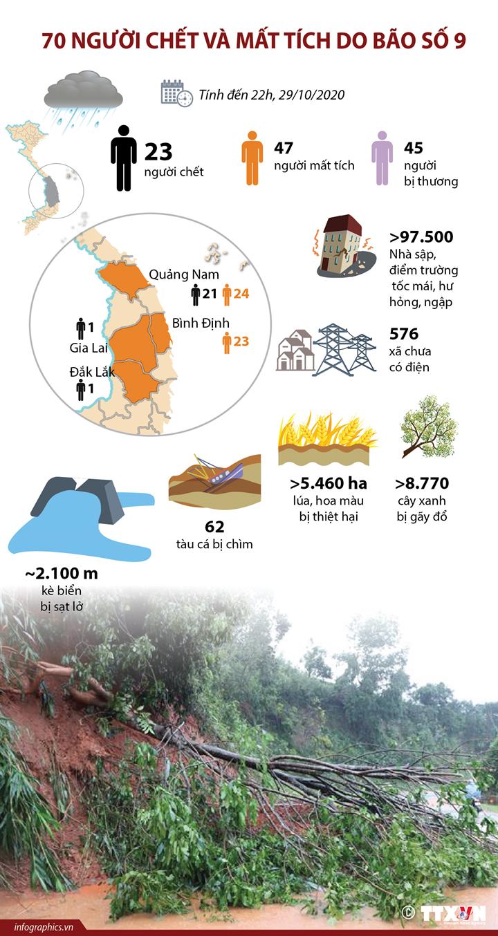 70 người chết và mất tích do bão số 9  (tính đến 22h ngày 29/10/2020)