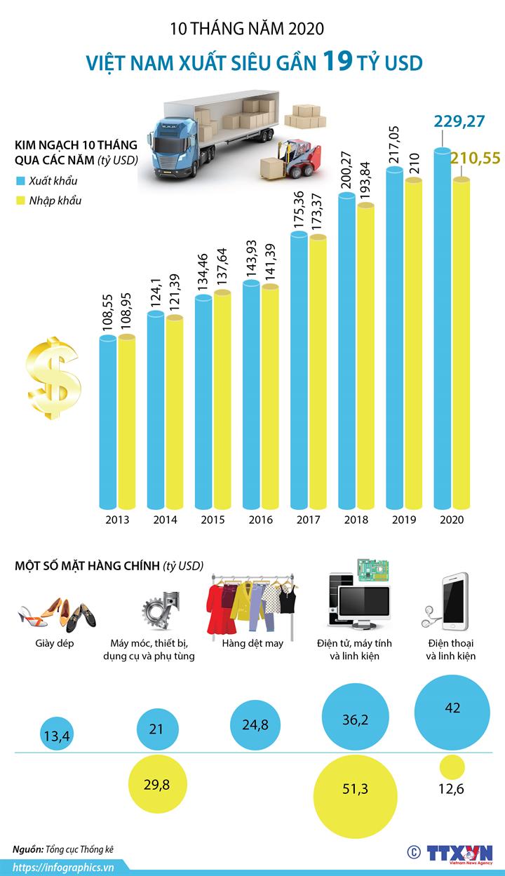 10 tháng năm 2020, Việt Nam xuất siêu gần 19 tỷ USD