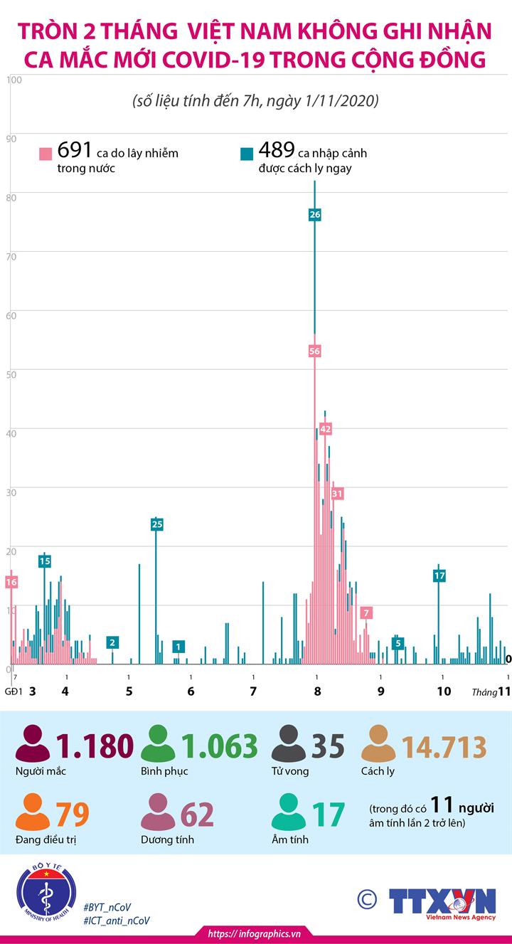 Tròn 2 tháng Việt Nam không ghi nhận ca mắc mới COVID-19 trong cộng đồng (tính đến 7h, ngày 1/11/2020)
