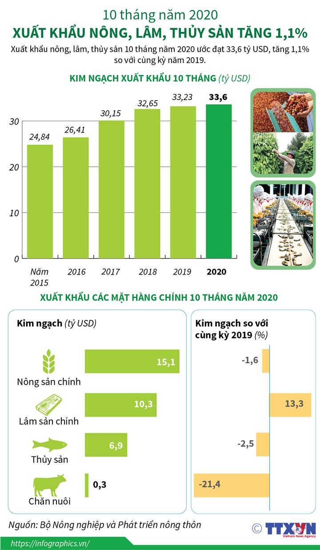 10 tháng năm 2020: Xuất khẩu nông, lâm, thủy sản tăng 1,1%