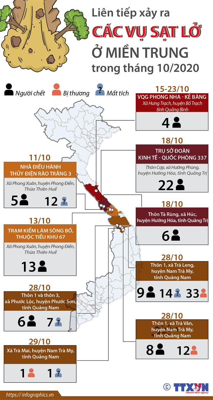 Liên tiếp xảy ra các vụ sạt lở ở miền Trung trong tháng 10/2020