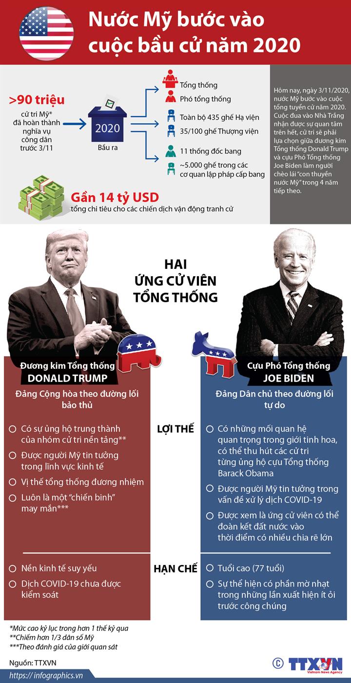 Nước Mỹ bước vào cuộc bầu cử năm 2020