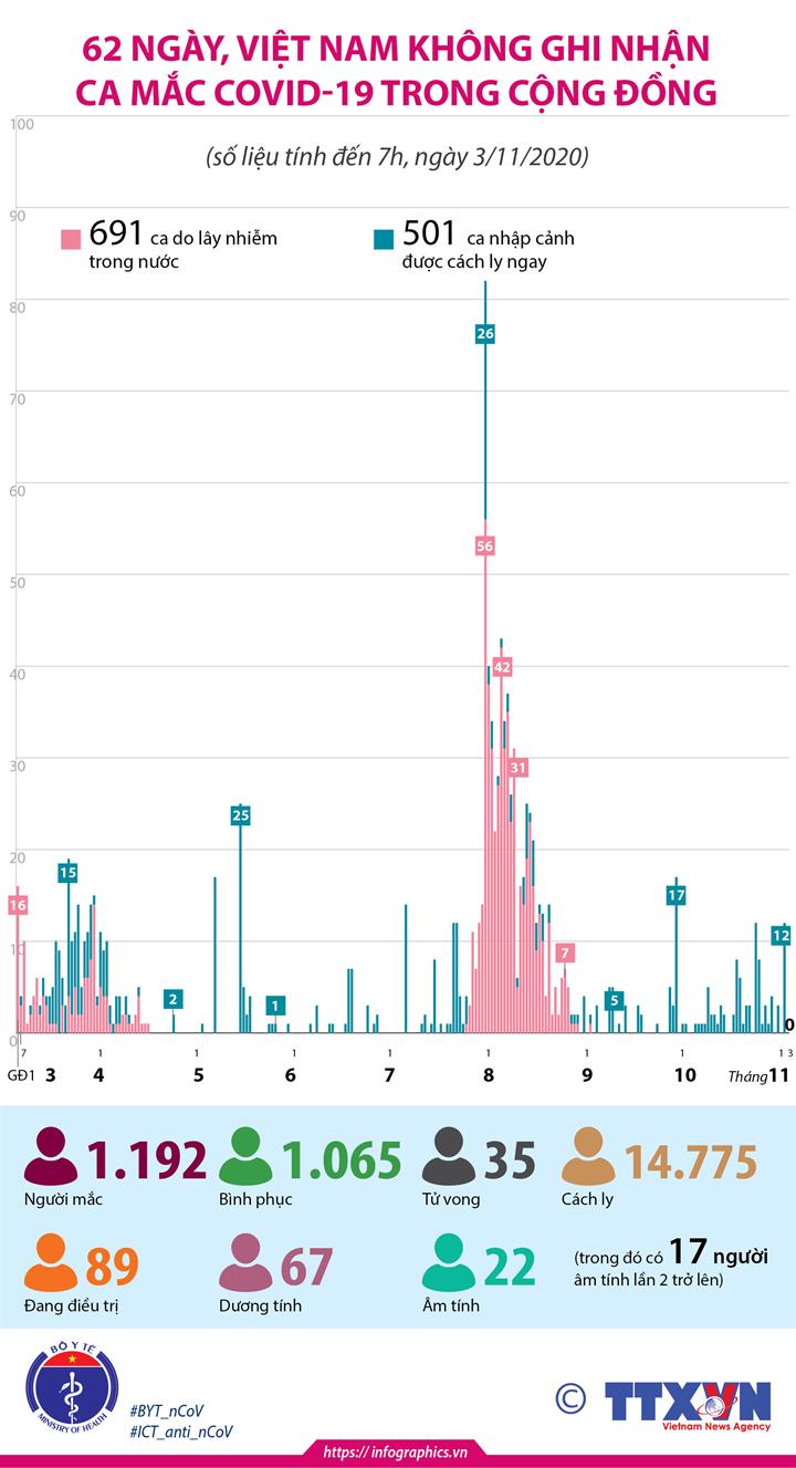 62 ngày, Việt Nam không ghi nhận ca mắc COVID-19 trong cộng đồng (tính đến 7h, ngày 3/11/2020)
