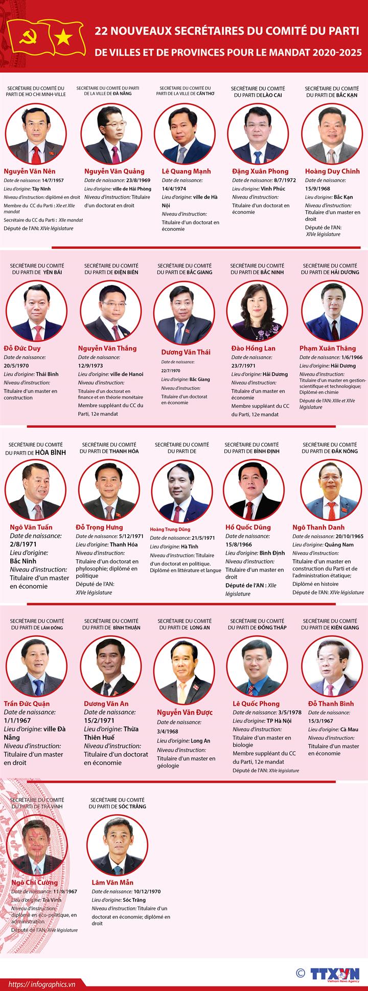 22 nouveaux secrétaires du Comité du Parti de villes et de provinces pour le mandat 2020-2025