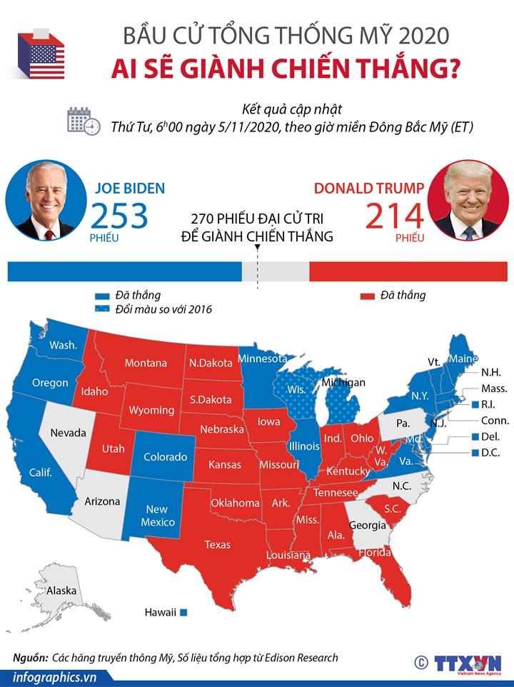 Bầu cử tổng thống Mỹ 2020: Ai sẽ giành chiến thắng?