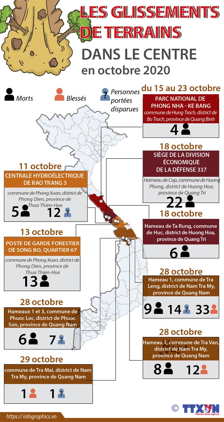Les glissements de terrains dans le Centre en octobre