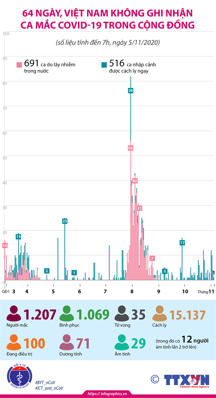 64 ngày, Việt Nam không ghi nhận ca mắc COVID-19 trong cộng đồng (tính đến 7h, ngày 5/11/2020)