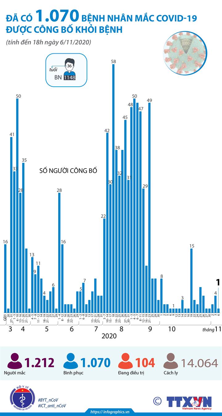 Đã có 1.070 bệnh nhân mắc COVID-19 được công bố khỏi bệnh (tính đến 18h ngày 6/11/2020)