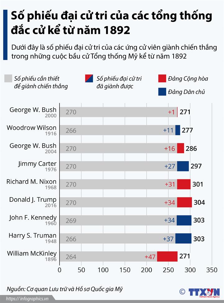Số phiếu đại cử tri của các tổng thống đắc cử kể từ năm 1892