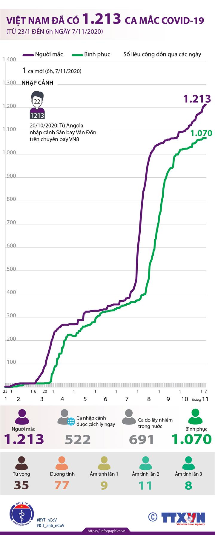 Việt Nam đã có 1.213 ca mắc COVID-19 (từ 23/1 đến 6h ngày 7/11/2020)