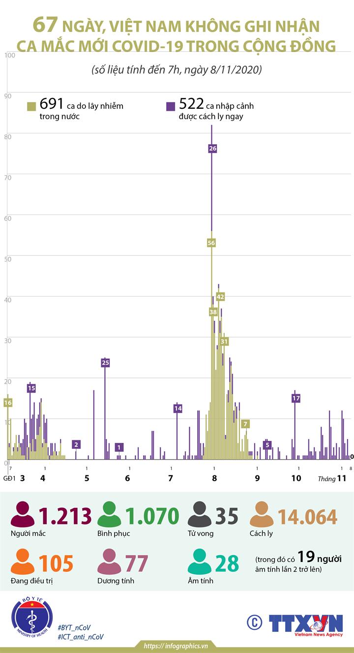 67 ngày, Việt Nam không ghi nhận ca mắc COVID-19 trong cộng đồng (tính đến 7h, ngày 8/11/2020)