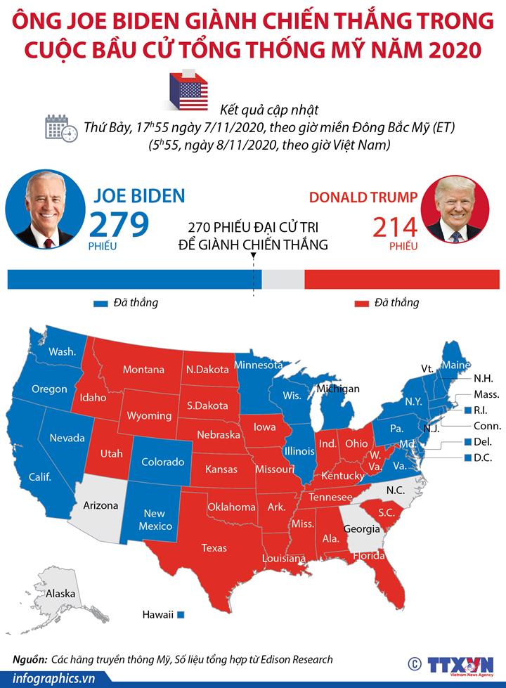 Ông Joe Biden giành chiến thắng trong cuộc bầu cử Tổng thống Mỹ năm 2020