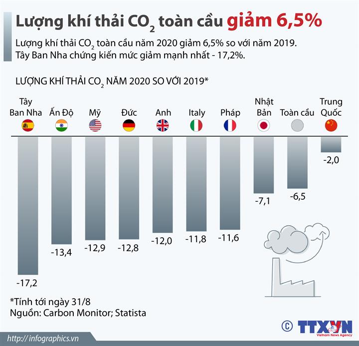 Lượng khí thải CO2 toàn cầu giảm 6,5%