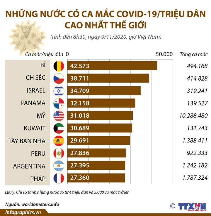 Những nước có ca mắc COVID-19/triệu dân cao nhất thế giới