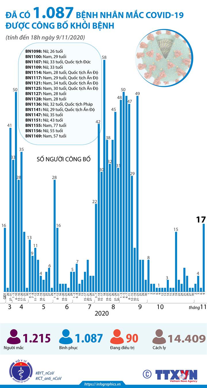 Đã có 1.087 bệnh nhân mắc COVID-19 được công bố khỏi bệnh (tính đến 18h ngày 9/11/2020)
