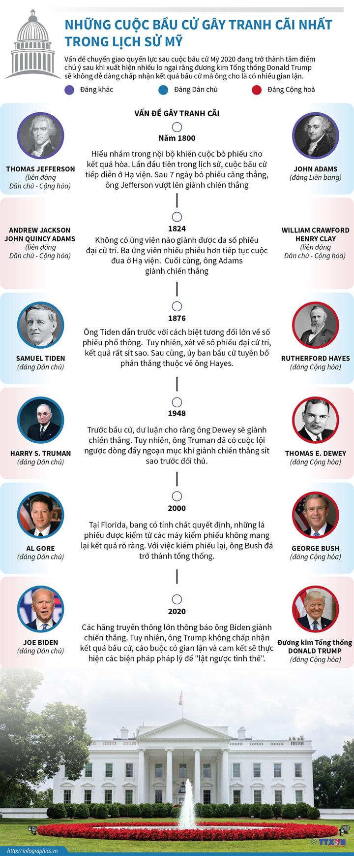 Những cuộc bầu cử gây tranh cãi nhất trong lịch sử Mỹ