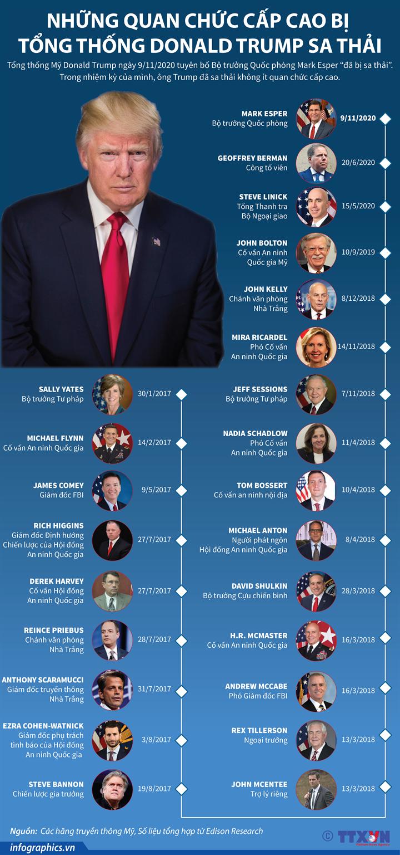 Những quan chức cấp cao bị Tổng thống Trump sa thải