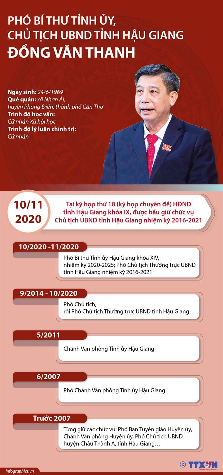 Phó Bí thư Tỉnh ủy, Chủ tịch tỉnh Hậu Giang Đồng Văn Thanh