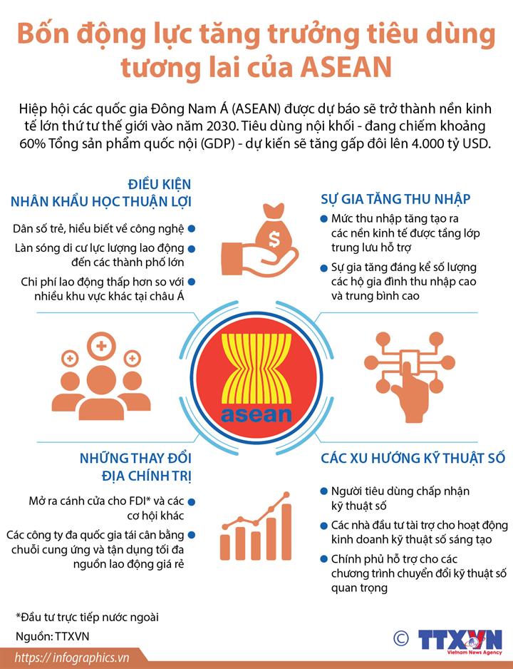 Bốn động lực tăng trưởng tiêu dùng tương lai của ASEAN