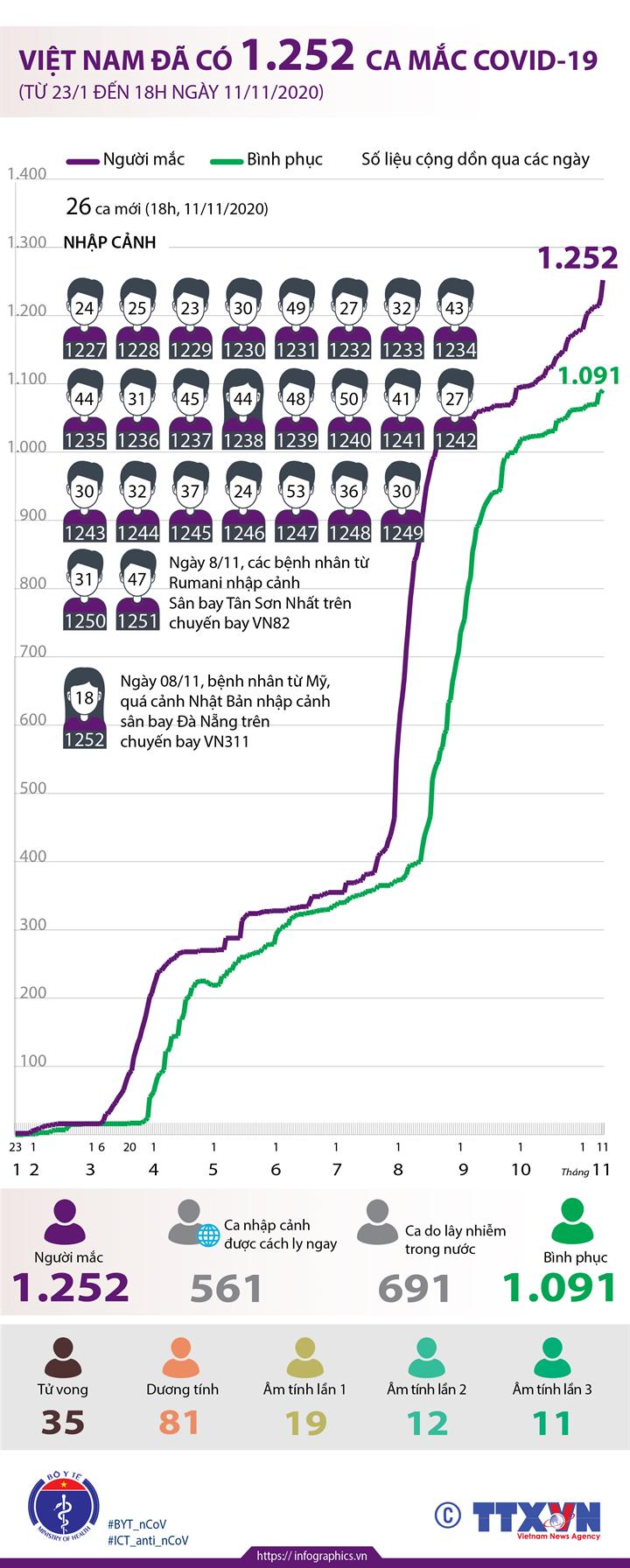 Việt Nam đã có 1.252 ca mắc COVID-19 (từ 23/1 đến 18h ngày 11/11/2020)