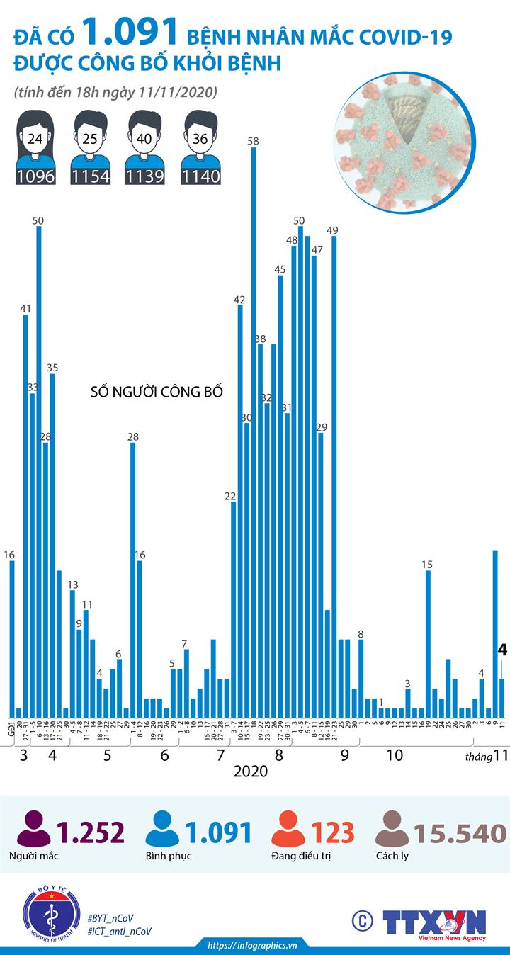 Đã có 1.091 bệnh nhân mắc COVID-19 được công bố khỏi bệnh (đến 18h ngày 11/11/2020)